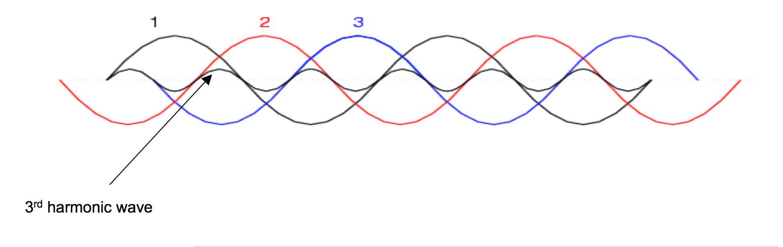 Harmonics Explained - Controllix